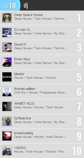 top 10 beatport dj