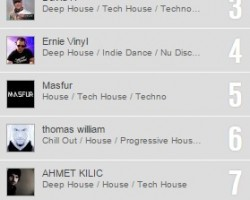 Dj Reactive in Top 10 Dj's on Beatport